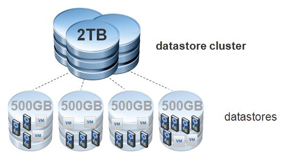 Get-DataStore